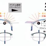機能レンズ カーブの強いフレームに合わせた度付きレンズ
